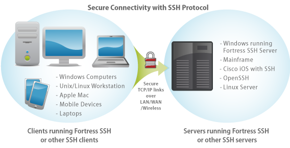 Windows SSH Server with SFTP and SCP